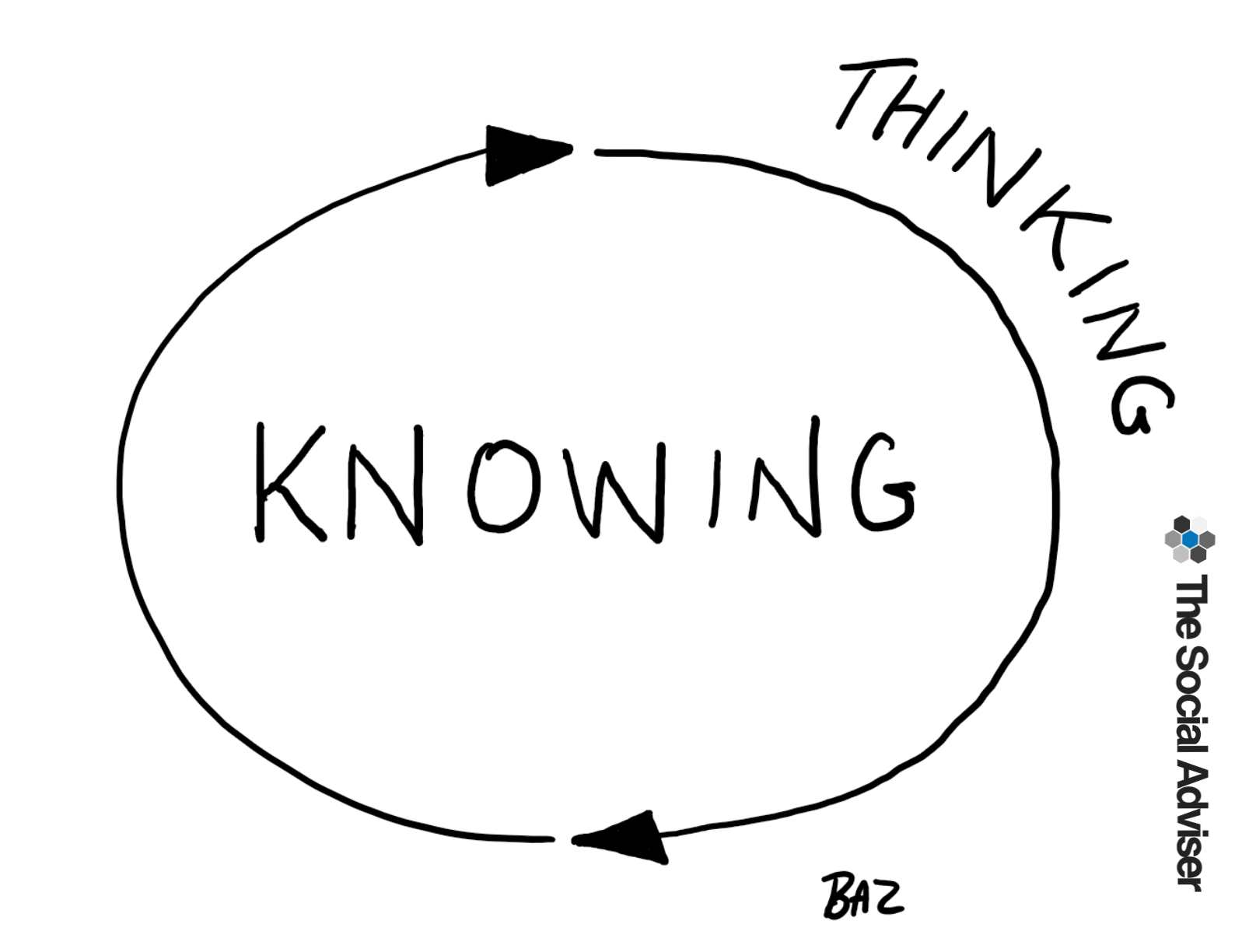 Thinking vs Knowing